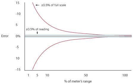 FullScale-Reading.jpg